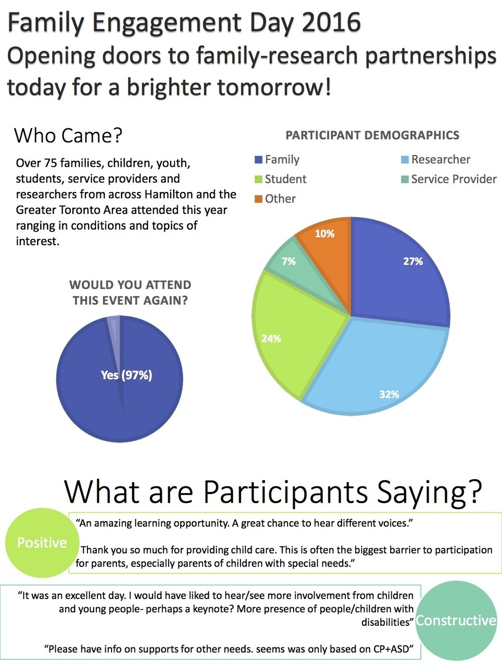Family engagement day feedback statistics april 8