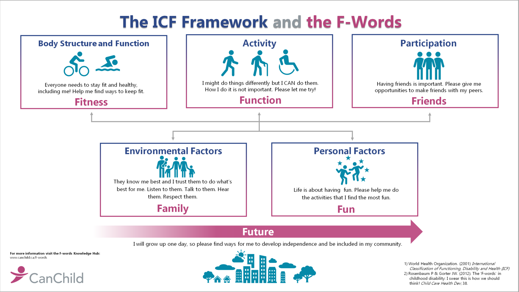 Icf and fwords adult aug2020